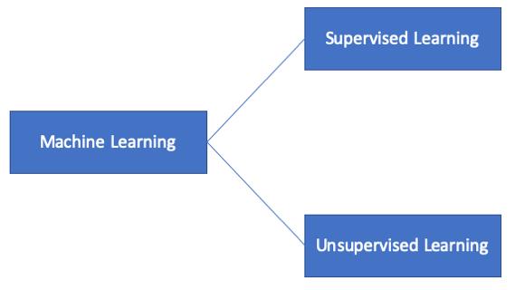 Supervised und Unsupervised Learning.