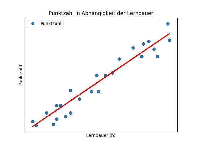 Regressionsgerade auf den Daten.