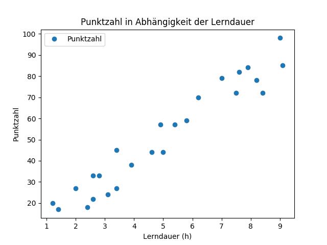 Regressionsanalyse: Abschneiden bei Test in Abhängigkeit der Lerndauer